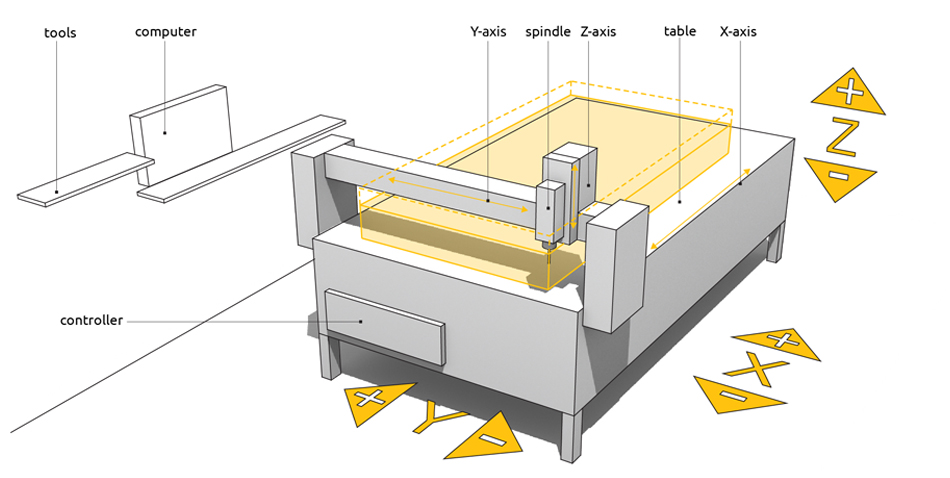 cnc machine axis diagram cnc machine wiring diagram